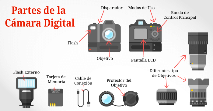partes-de-una-camara-digital